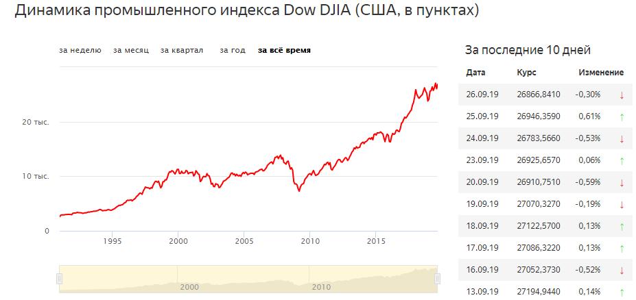 График Dow Jones Industrial Average