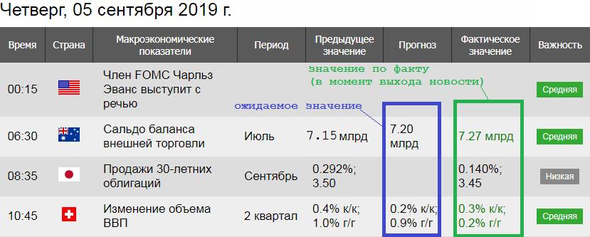 Фрагмент экономического календаря
