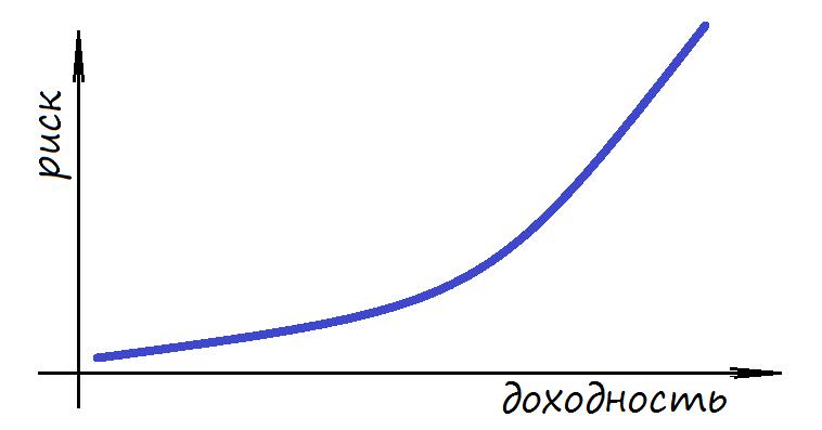 График соотношения риска и доходности инвестиций