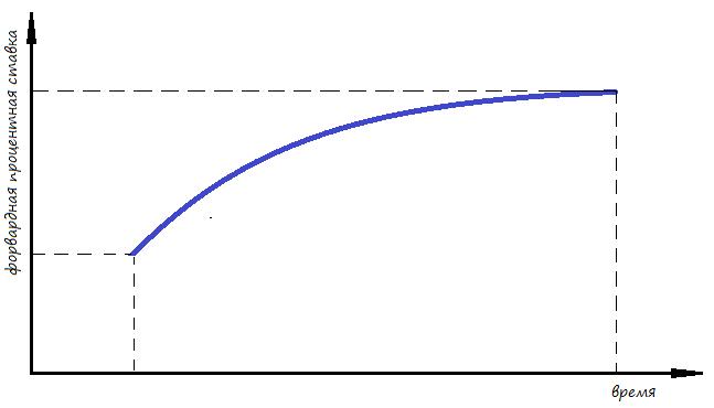 График зависимости процентной ставки от срока форвардного контракта