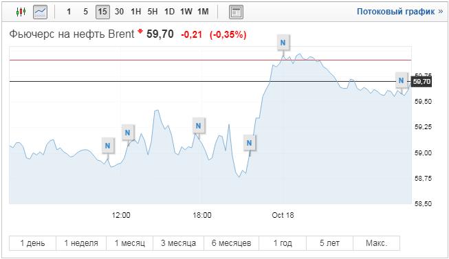 График фьючерса на нефть Brent