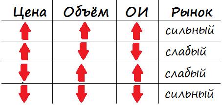 Определение силы рынка исходя из параметров объёма и открытого интереса