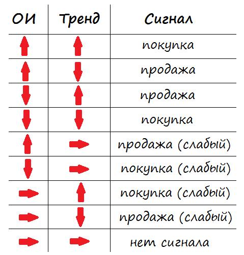 """Сигналы индикатора """"открытый интерес"""""""