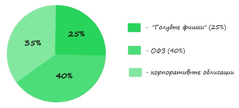 Структура консервативного портфеля (пример)