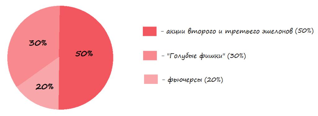 Структура агрессивного портфеля (пример)