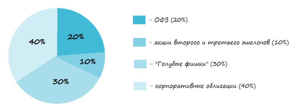 Структура умеренного портфеля (пример)