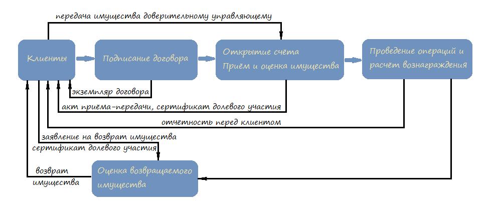 Схема работы общего фонда банковского управления (ОФБУ)