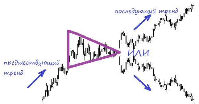 Паттерн «Симметричный треугольник»