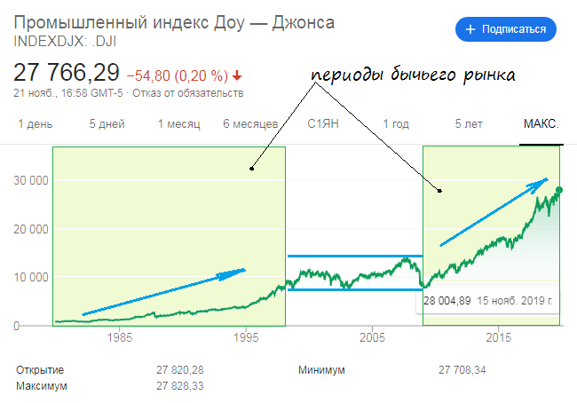 Бычий рынок на примере индекса Доу Джонса
