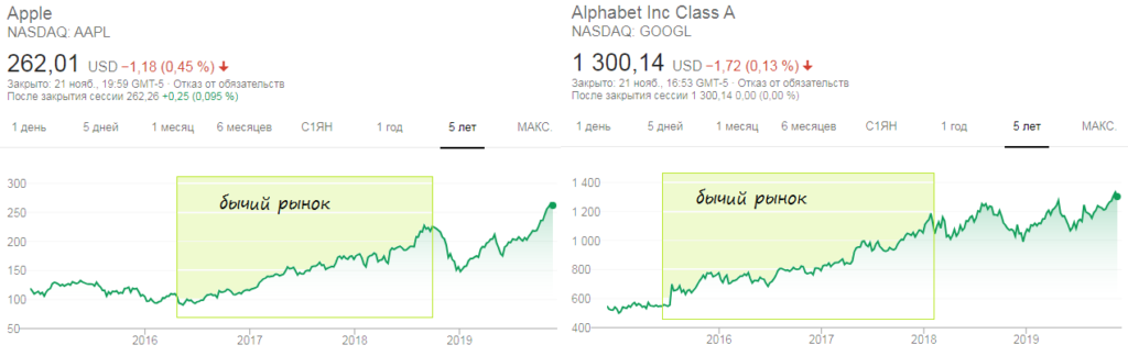Бычий рынок на примере акций Apple и Google