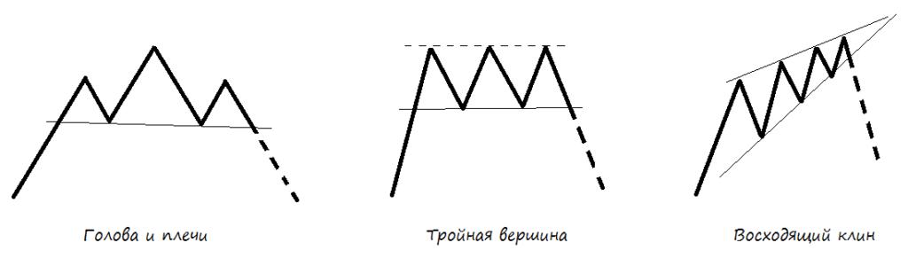Разворотные фигуры технического анализа