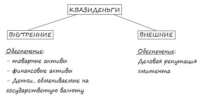 Классификация квазиденег