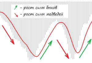 MACD как индикатор роста силы быков или медведей