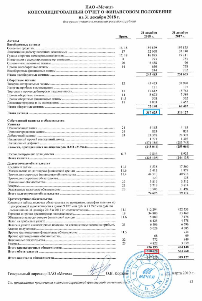 """Консолидированный финансовый отчёт ПАО """"Мечел"""""""