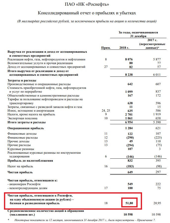 Отчётность компании Роснефть