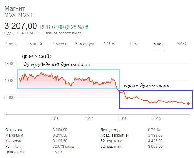 График акций Магнита до и после проведения допэмиссии
