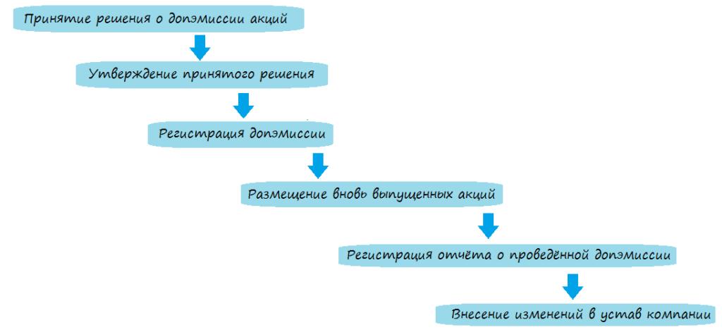 Этапы допэмиссии акций