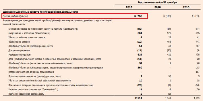 Фрагмент отчёта Евраз