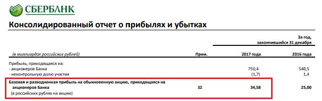 EPS в консолидированном отчёте Сбербанка