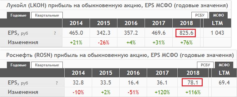 EPS акций Лукойла и Роснефти