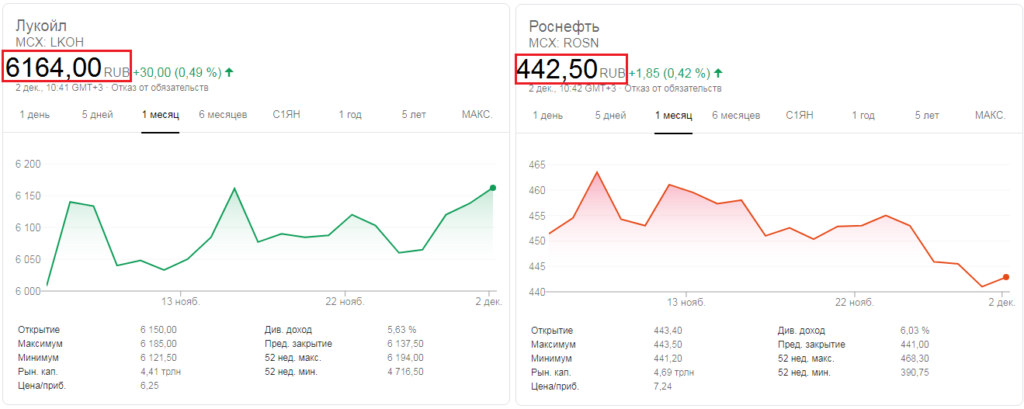 Графики акций Лукойл и Роснефть