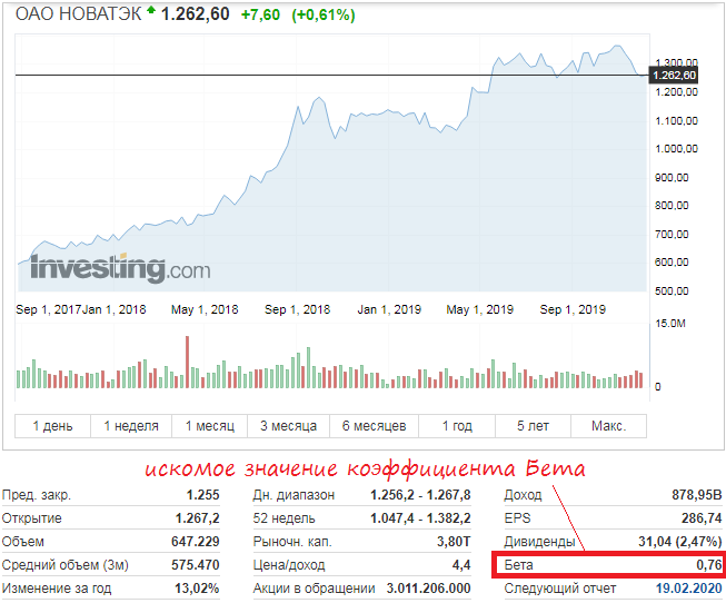 График акций Новатэк