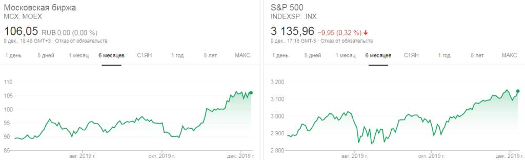Фондовые индексы Мосбиржи и S&P500