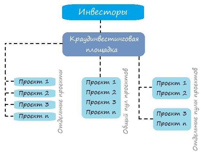 Основные схемы краудинвестинга