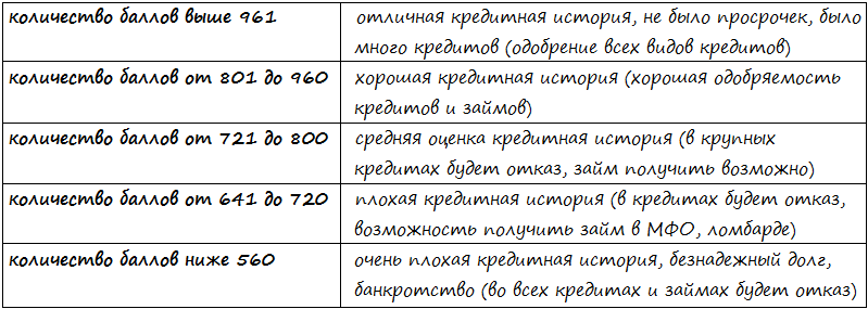 Кредитный скоринг ОКБ