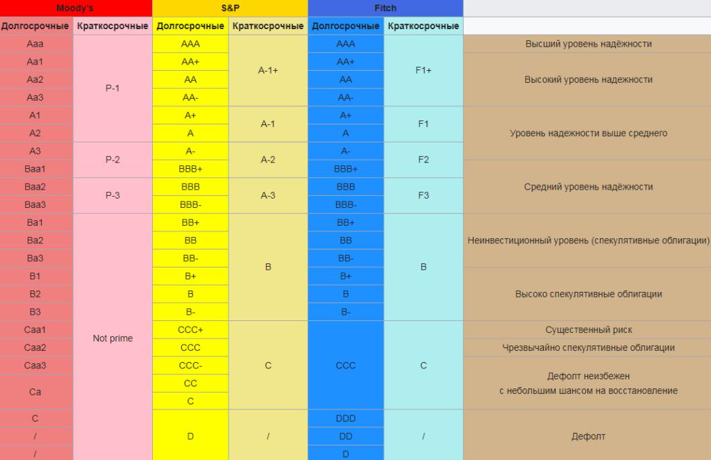 Кредитный рейтинг облигаций