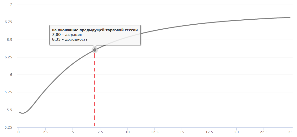 Кривая бескупонной доходности