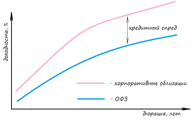 Кривые доходности ОФЗ и корпоративных облигаций