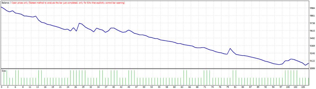 Вкладка Graph тестера стратегий МТ4
