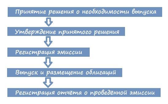 Порядок эмиссии облигаций