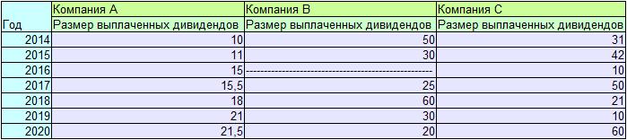 Таблица данных для расчёта индекса DSI