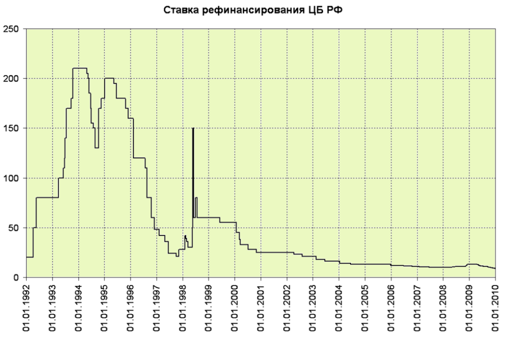 График ставки рефинансирования ЦБ РФ