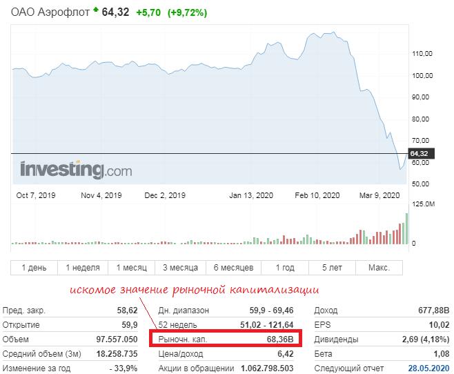 График акций Аэрофлот