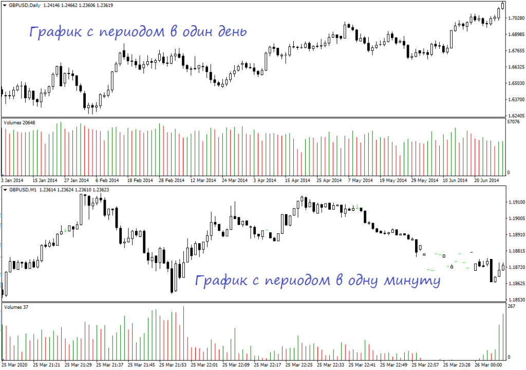 Ценовые графики с разными таймфреймами