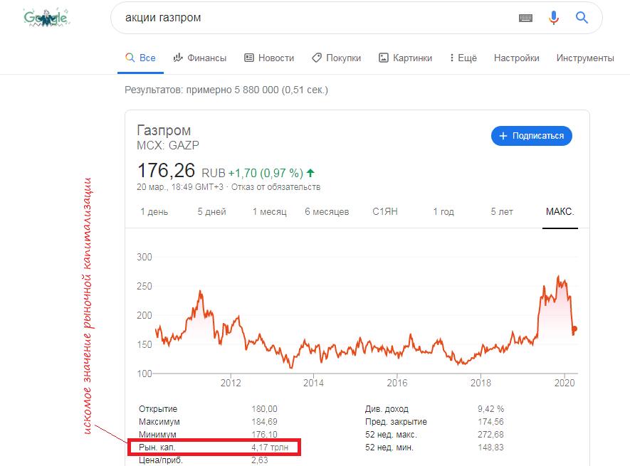 График акций Газпром в результатах выдачи гугл