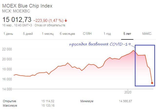 График индекса голубых фишек за пять лет