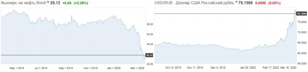 Графики цены на нефть и на курс доллара