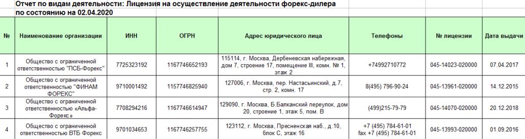Лицензированные в РФ Форекс-дилеры