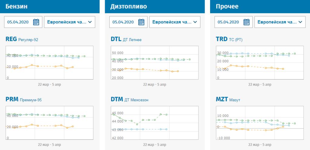 Нефтепродукты на Санкт-Петербургской товарной бирже