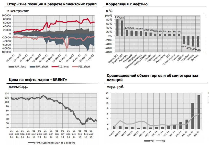 Статистика по фьючерсам на нефть