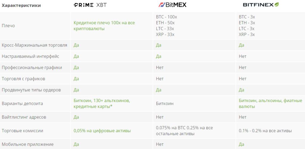 Prime XBT в сравнении с конкурентами