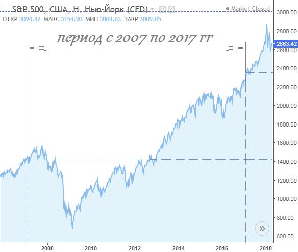 График индекса S&P 500 с 2007 по 2017