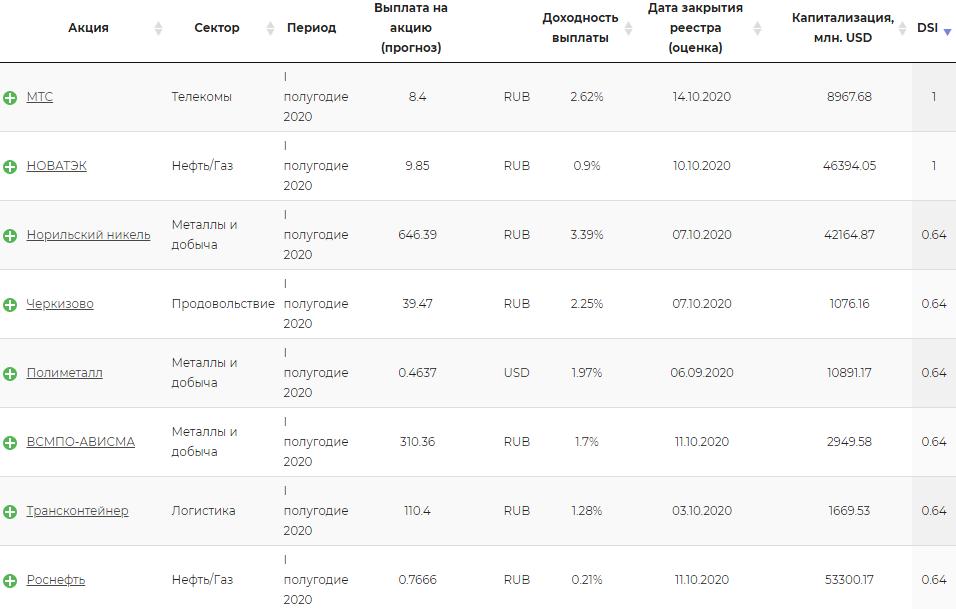 DSI российских компаний