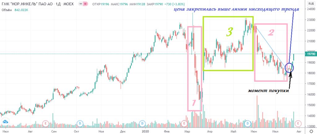 График акций Норникель