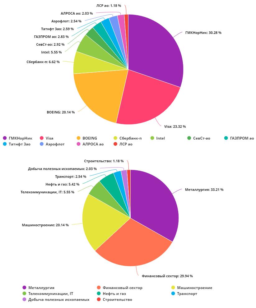 Структура портфеля акций