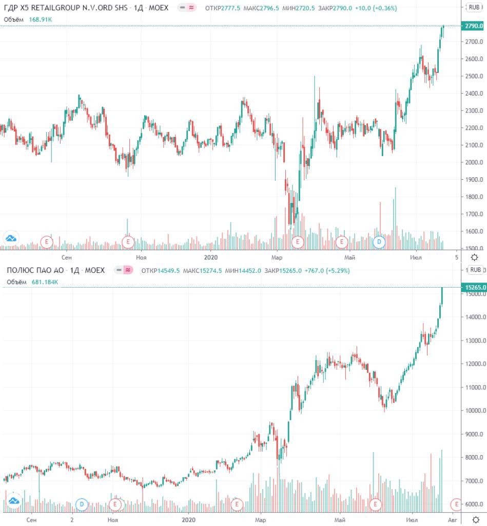 Графики акций Пятёрочки и Полюса
